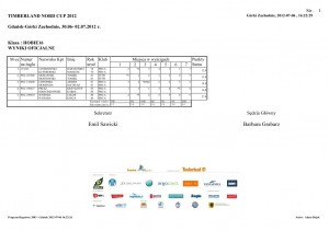 Mistrzostwa Polski  HC16 wyniki 2012
